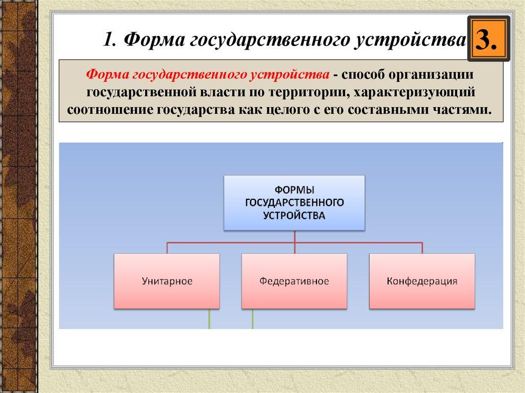 форма государственного устройства картинки для презентации сегодня