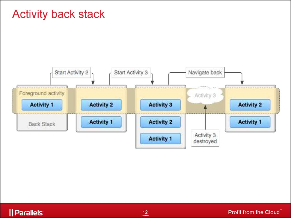 Activity back stack
