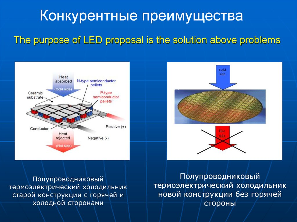 The purpose of LED proposal is the solution above problems