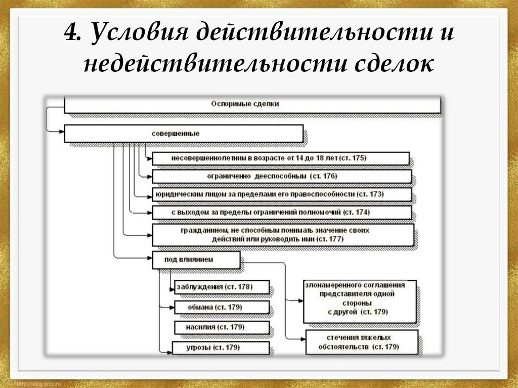 Условия действительности сделок в гражданском праве презентация затем под