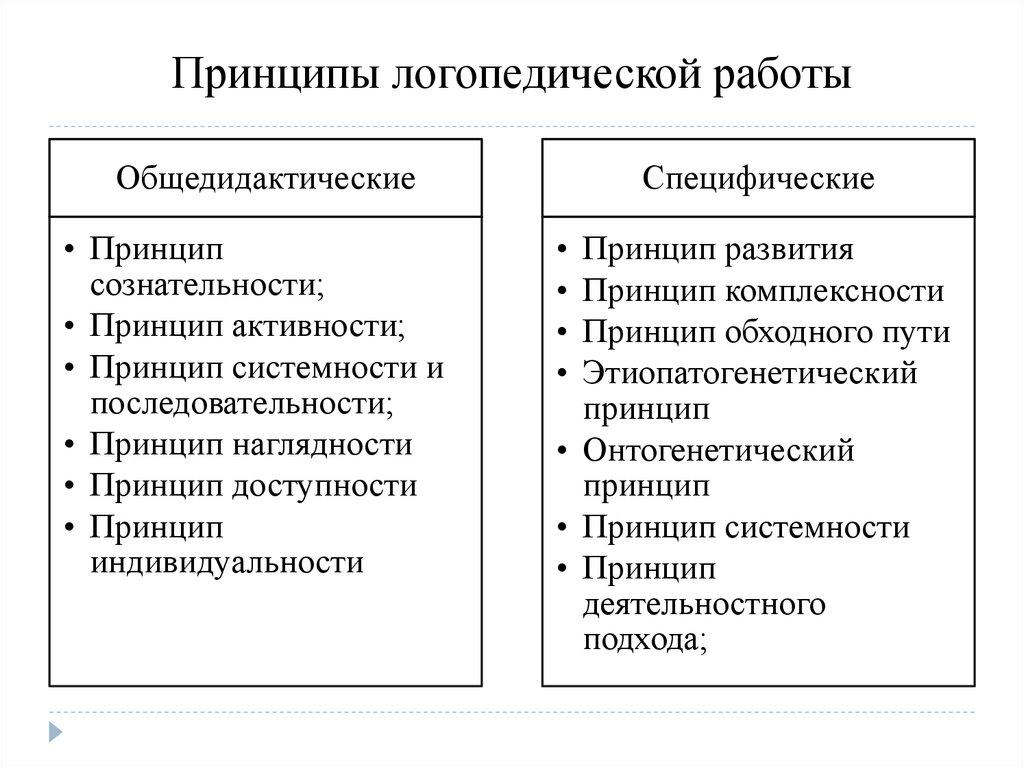 методологические принципы логопедии шпаргалка