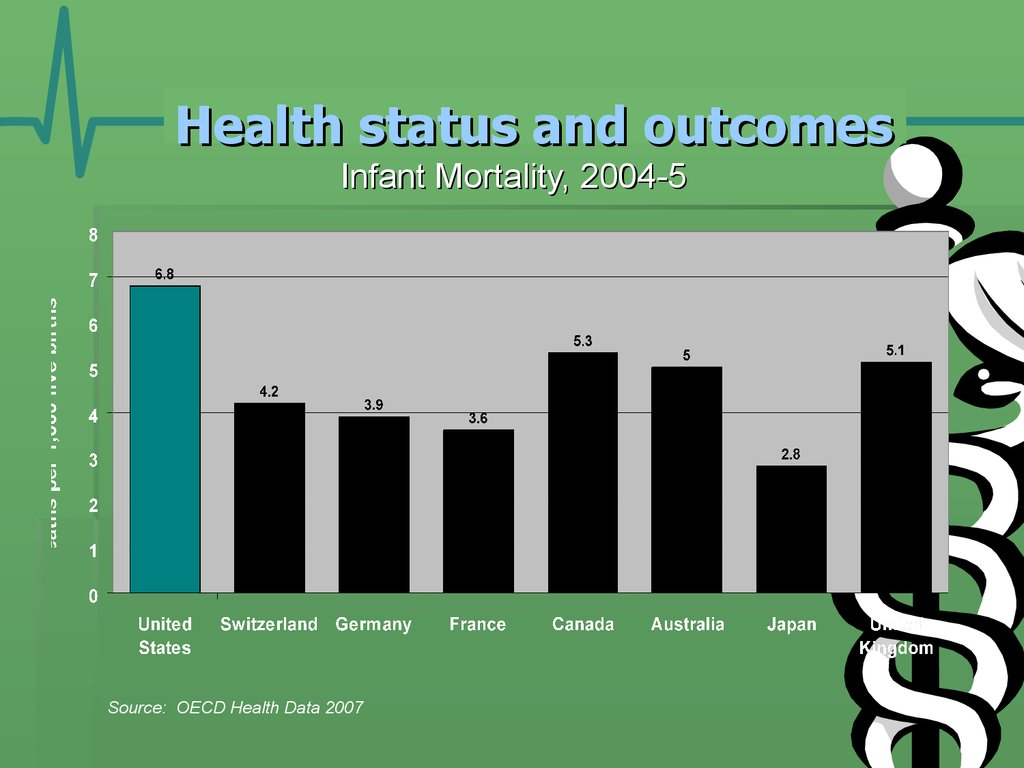 Health status and outcomes