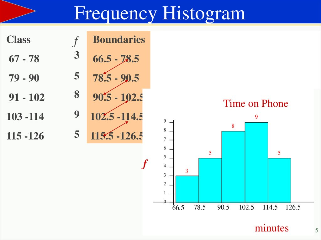 Frequency Histogram