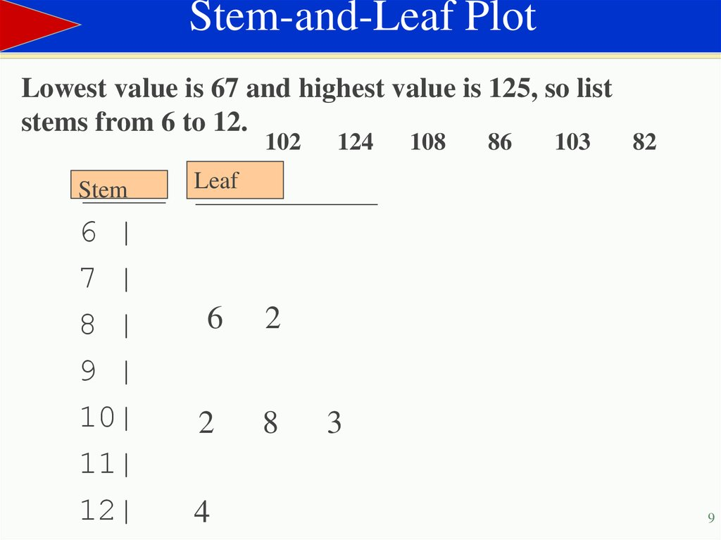 stem and leaf plot a method Stem-and-leaf plots data can be displayed in many ways one method of displaying a set of data is with a stem-and-leaf plot a stem-and-leaf plot is a display that organizes data to show its shape and distribution.