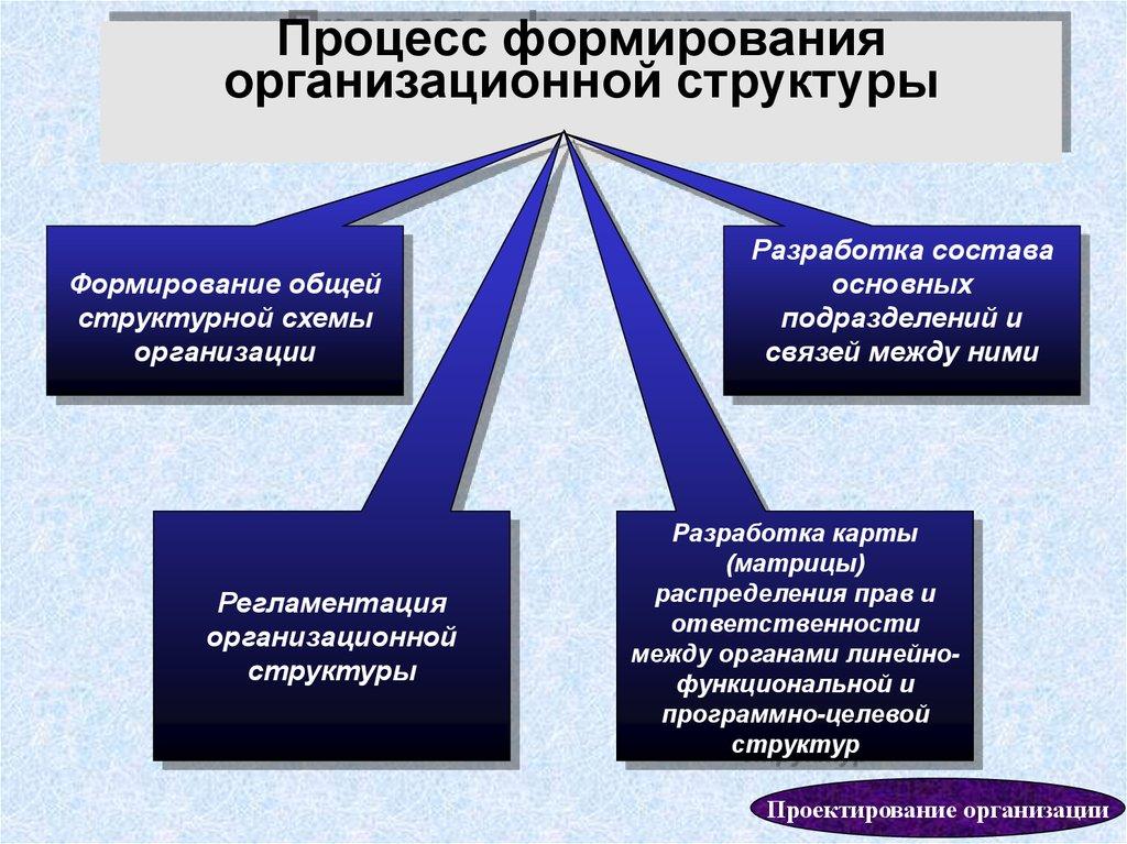 Управленческая структура вуза определение понятие словарь