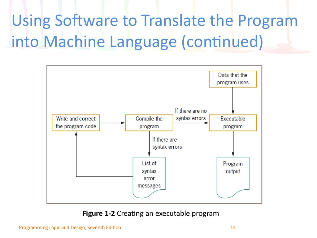 Using Software to Translate the Program into Machine Language (continued)