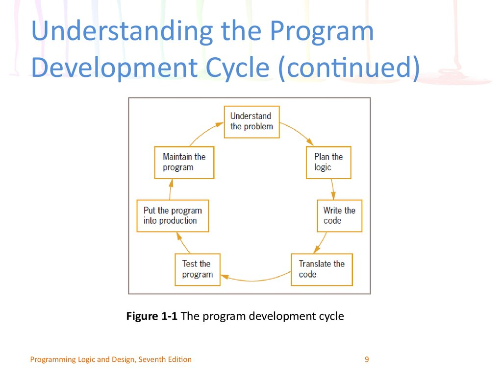 Understanding the Program Development Cycle (continued)