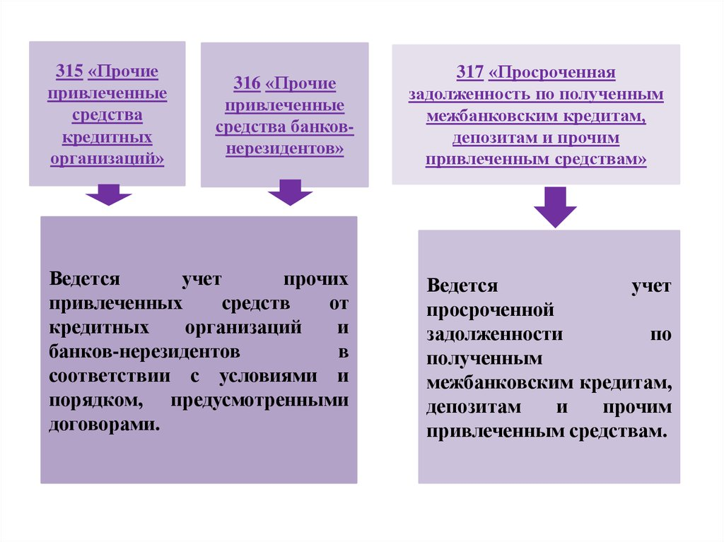 Кредиты депозиты и прочие средства полученные от банков нерезидентов
