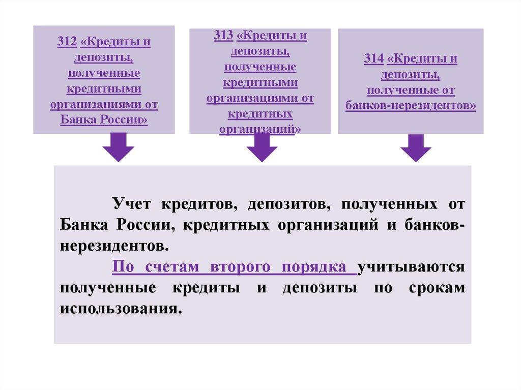 на каком счете учитывать кредит банка россии как на мтс взять деньги в долг в украине на телефон