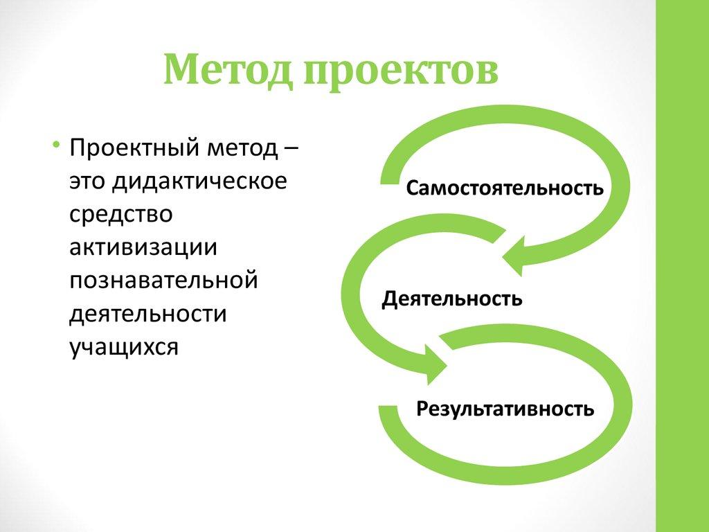 Картинка проектный метод