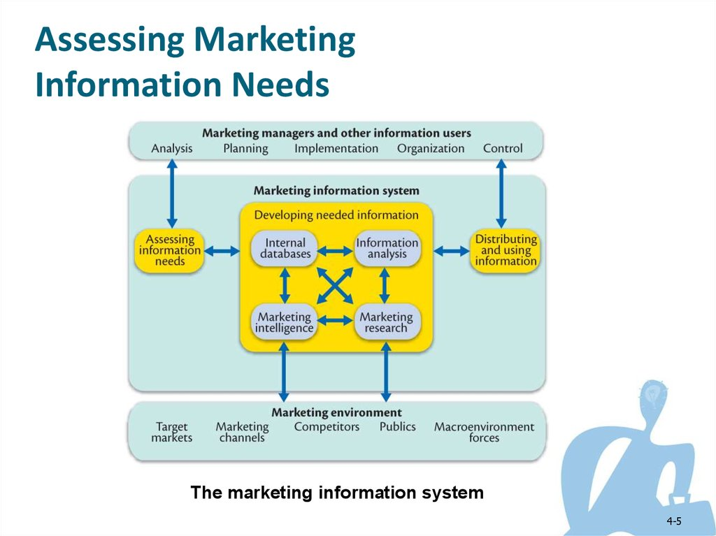 multinational marketing information systems An mba in information systems offers students the opportunity to study critical business and management skills, database management, and business application of these principles courses center on is principles, analysis, and design while also focusing on project and change management.