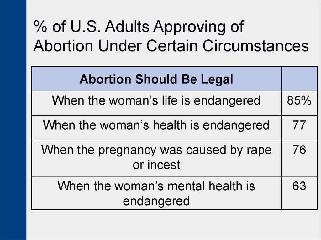 abortions should not be legal Abortion should not be a crime this forces women and girls who seek abortions into a legal no man's land where abortion care is unregulated.