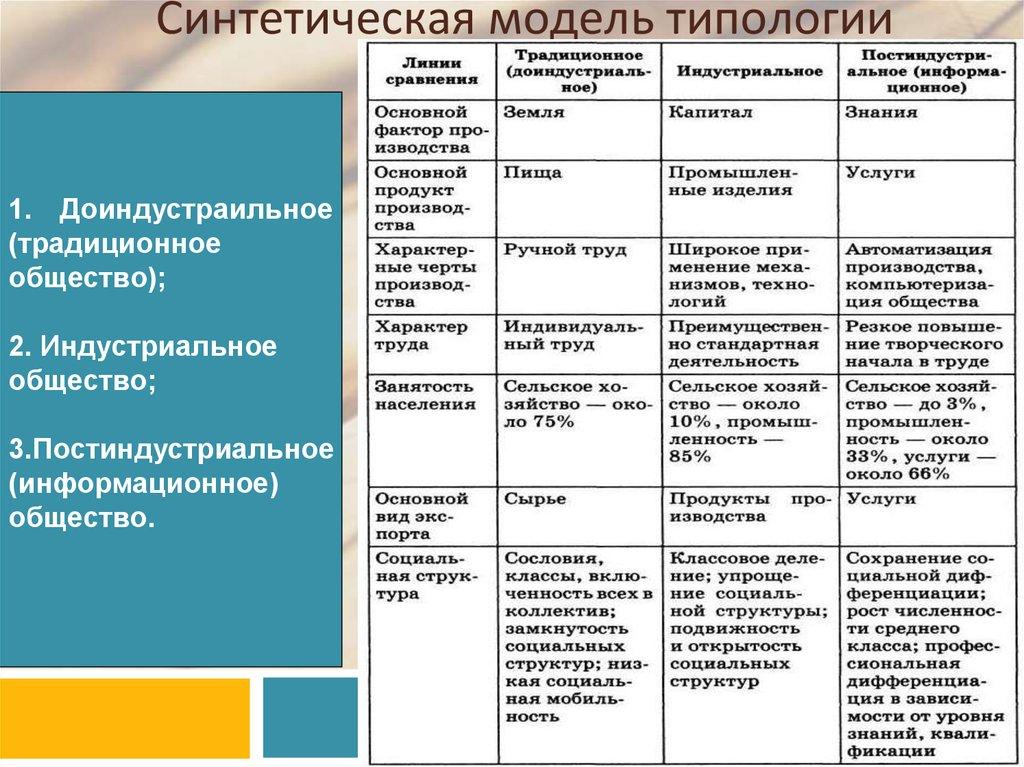 Шпаргалка общесвознание 8кл типология общества