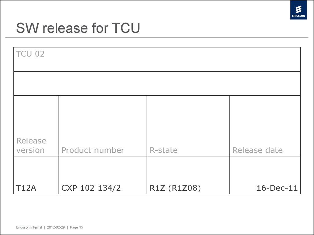 SW release for TCU