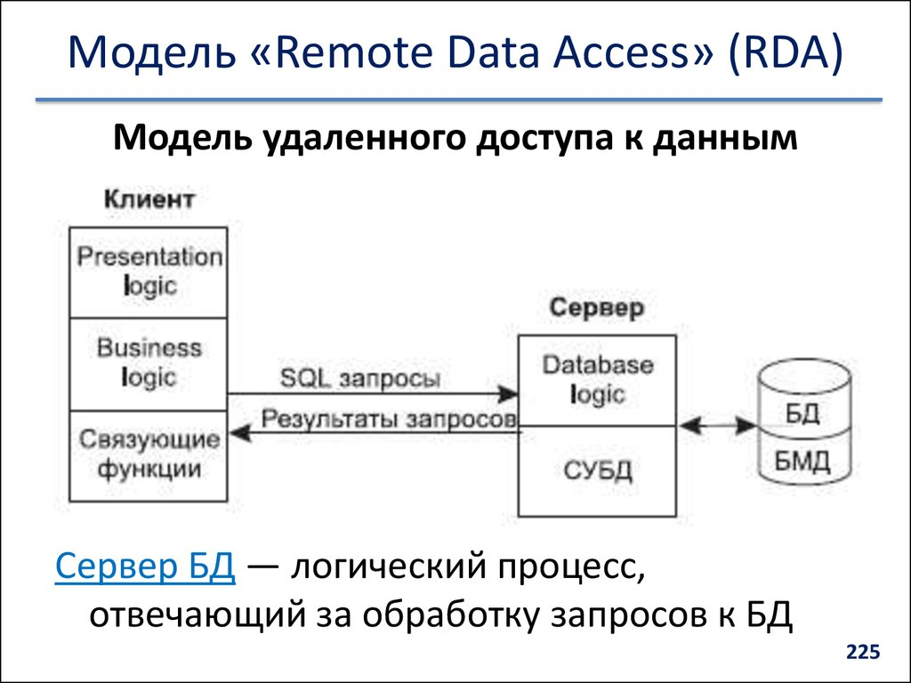 Модель «Remote Data Access» (RDA)
