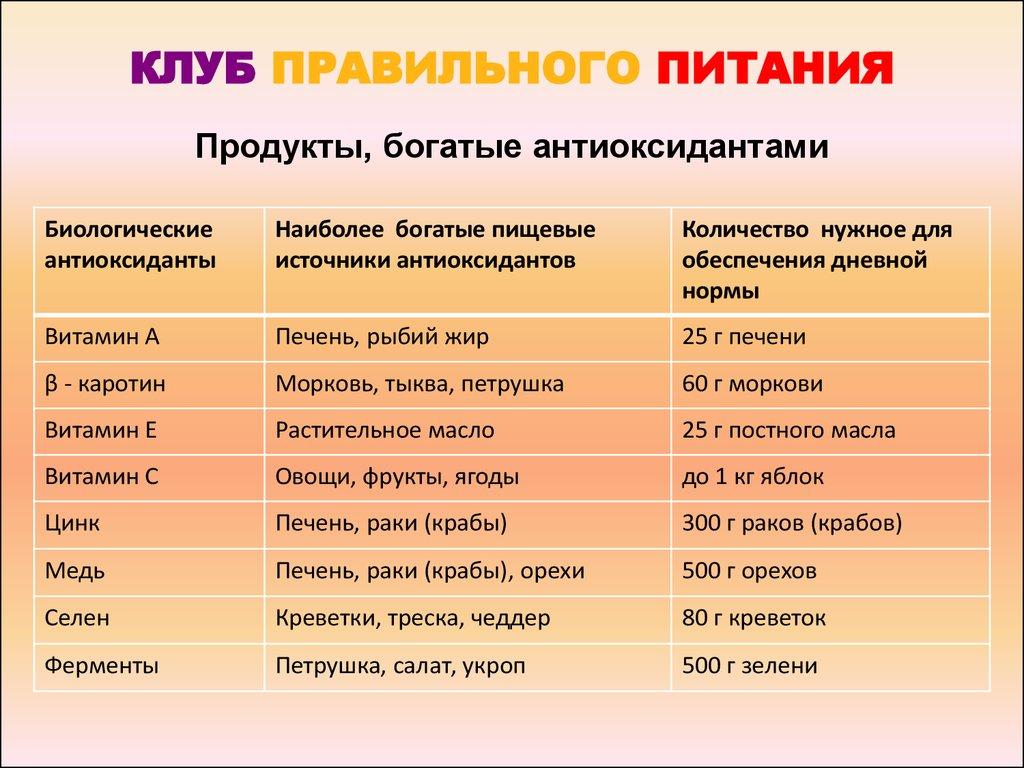 Антиоксиданты в продуктах питания — таблица и список