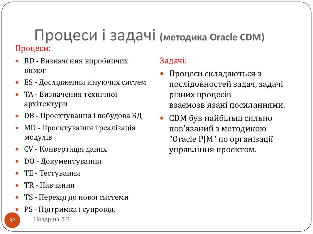 Процеси і задачі (методика Oracle CDM)
