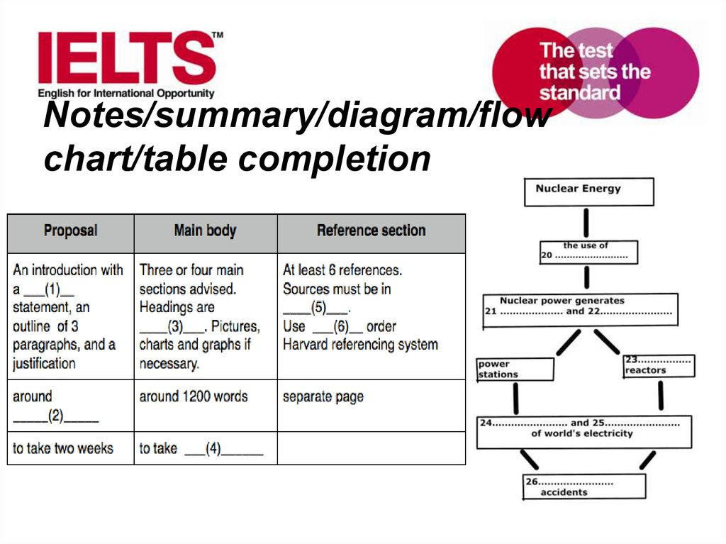 Notes/summary/diagram/flow chart/table completion