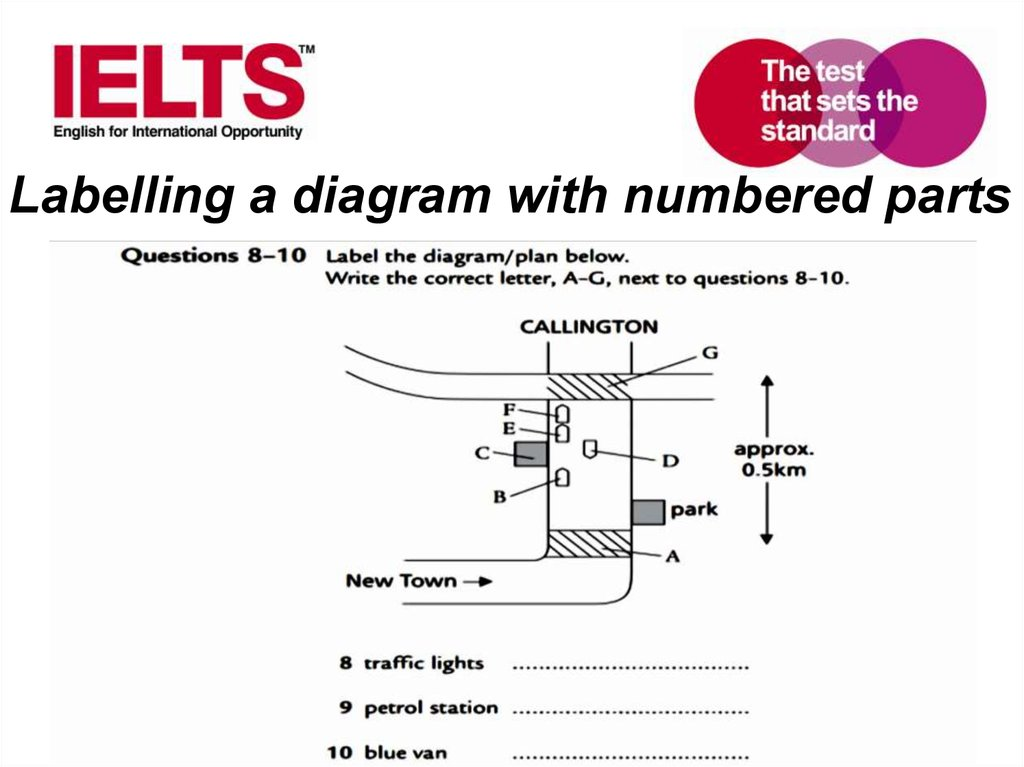 Labelling a diagram with numbered parts