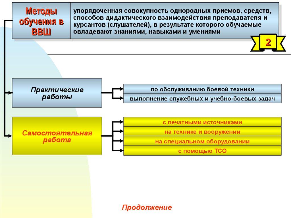 Теория организации в схемах фото 208