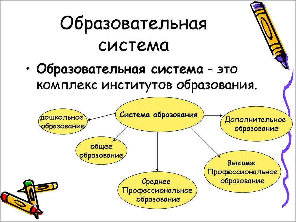 образовательными системами управление шпаргалка