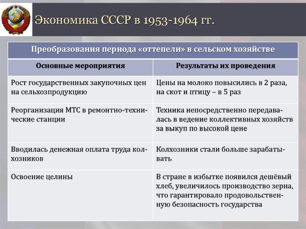 таблица сельское хозяйство 1953-1964 ссср в