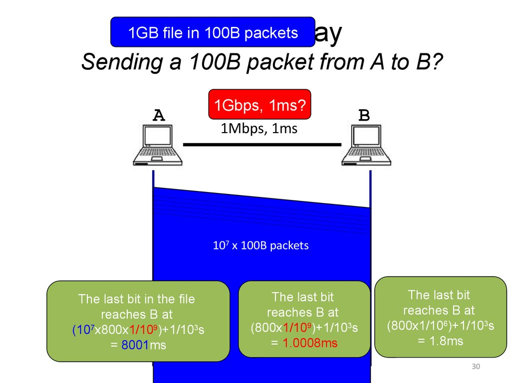 Packet Delay Sending a 100B packet from A to B?