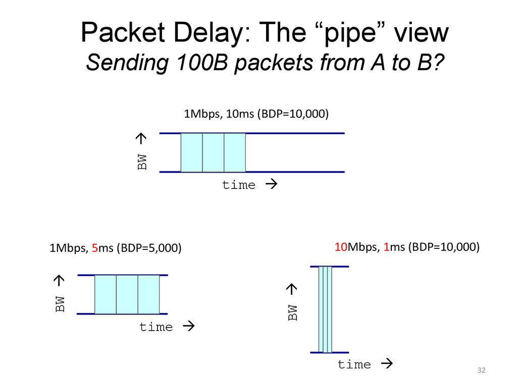 "Packet Delay: The ""pipe"" view Sending 100B packets from A to B?"