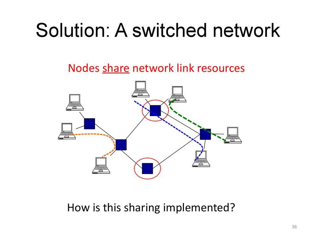 Solution: A switched network