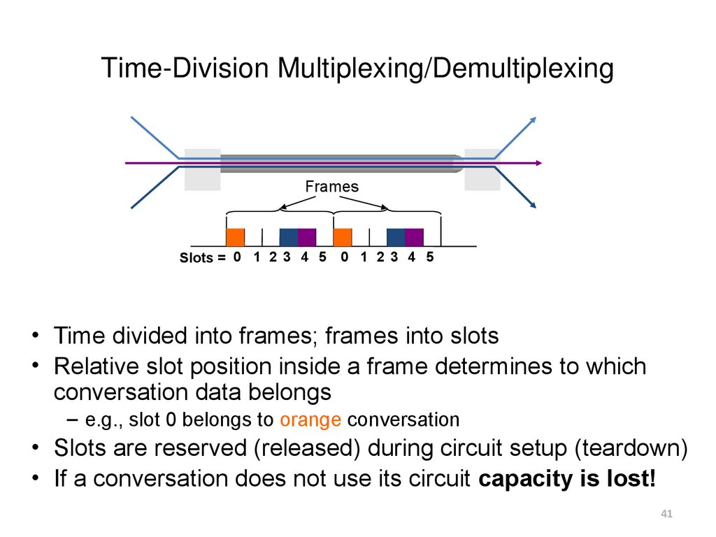 Time-Division Multiplexing/Demultiplexing