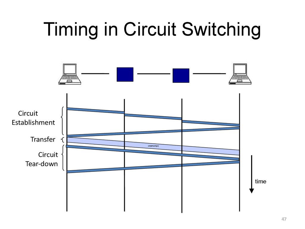 Timing in Circuit Switching
