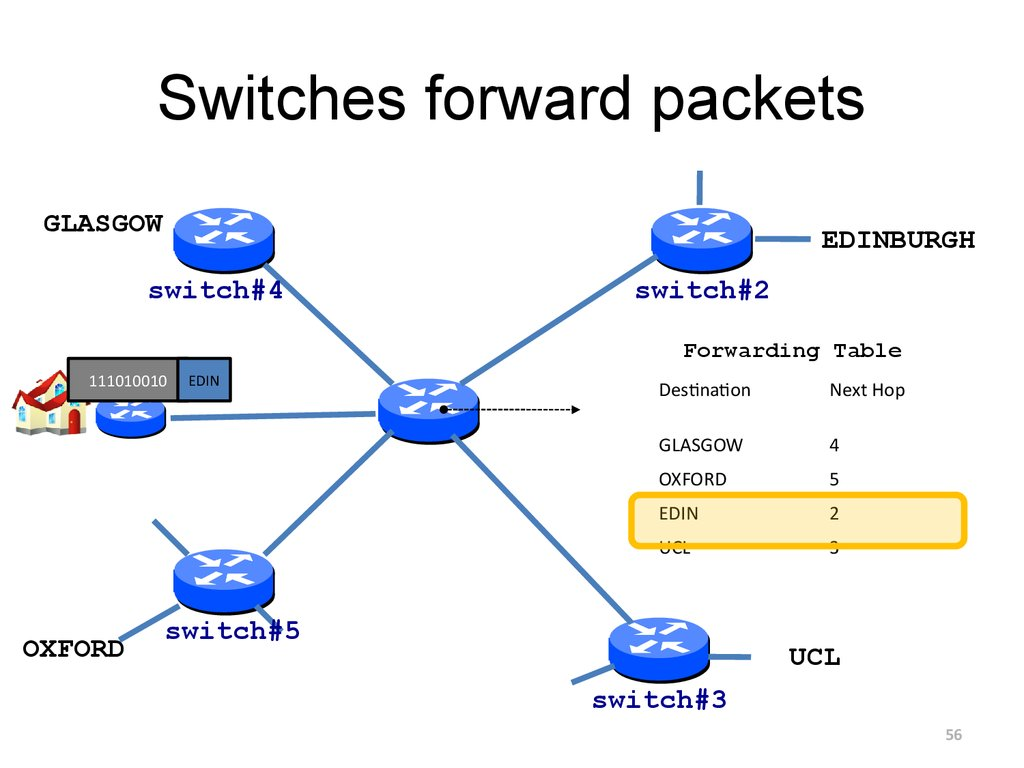 Switches forward packets