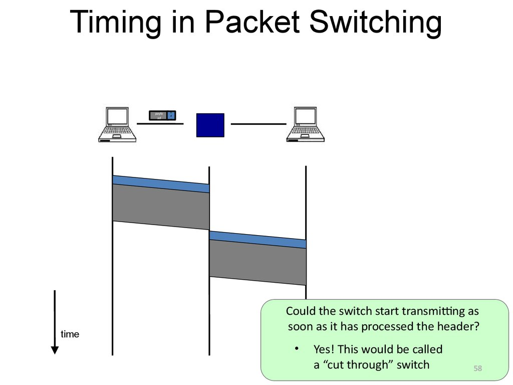 Timing in Packet Switching