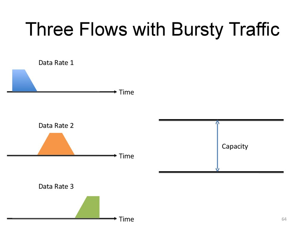 Three Flows with Bursty Traffic