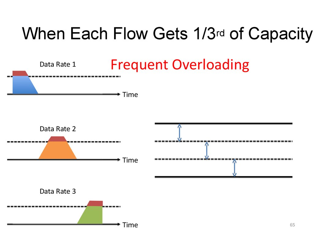 When Each Flow Gets 1/3rd of Capacity