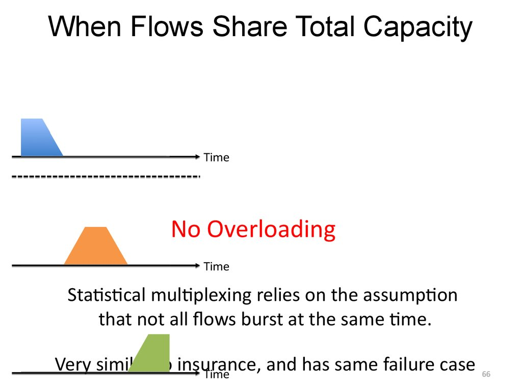 When Flows Share Total Capacity