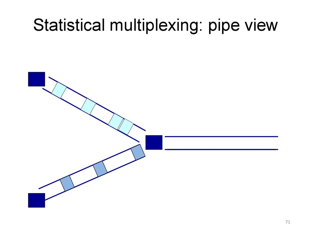 Statistical multiplexing: pipe view