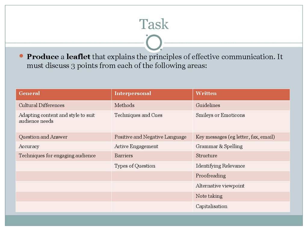 Written communication skills  (Unit 1) - online presentation