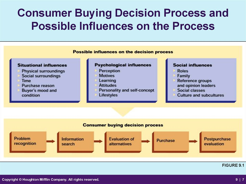 the make vs buy decision process To make or buy decision may well be influenced by the availability of spare capacity if the business has spare capacity and other conditions are favorable then it will be relatively cheap to manufacture the product.