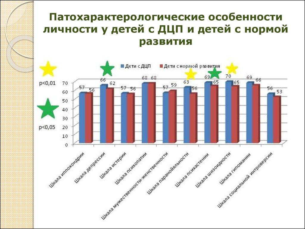 Особенности социальнопсихологической адаптации детей с детским  личности у детей с ДЦП и детей с нормой развития