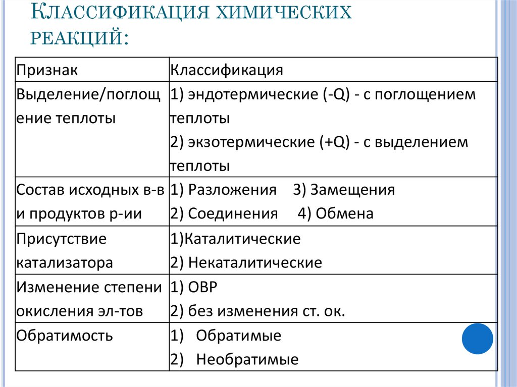 Классификация химических реагентов
