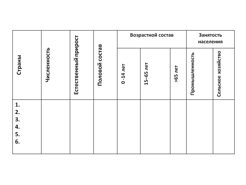 Практическая работа 10 класссравнительная оценка трудовых ресурсов отдельных стран и регионов мира