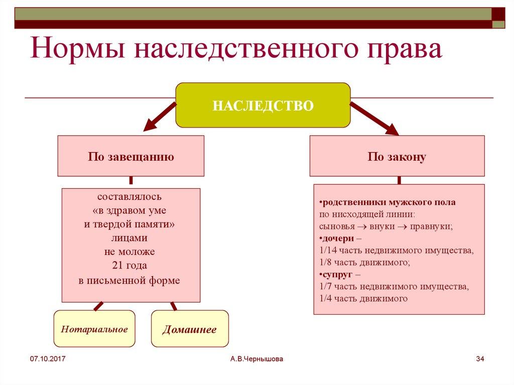 оформление наследственных прав. шпаргалка