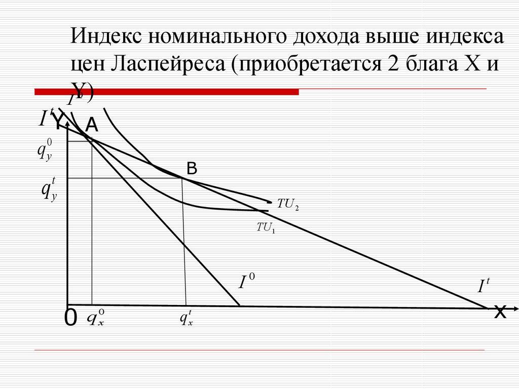 ставки вкладам как найти индекс номинальных доходов ядрах косточек можно