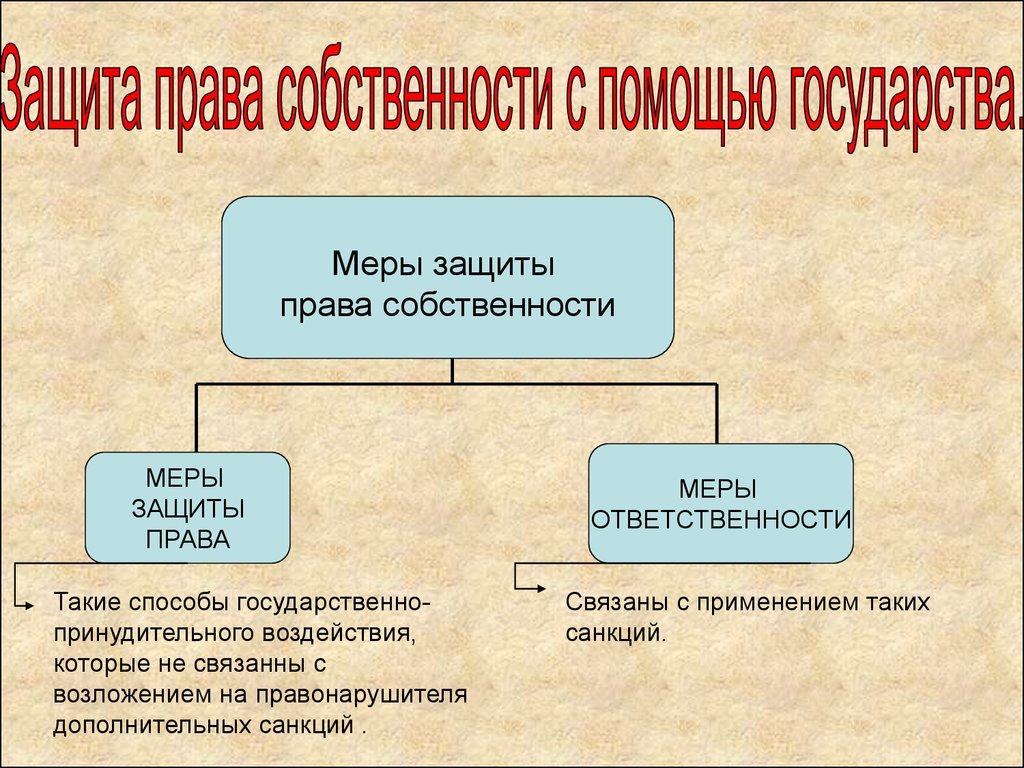 порядок защиты права собственности