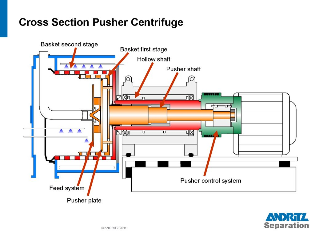 Krauss Maffei Pusher Centrifuges презентация онлайн