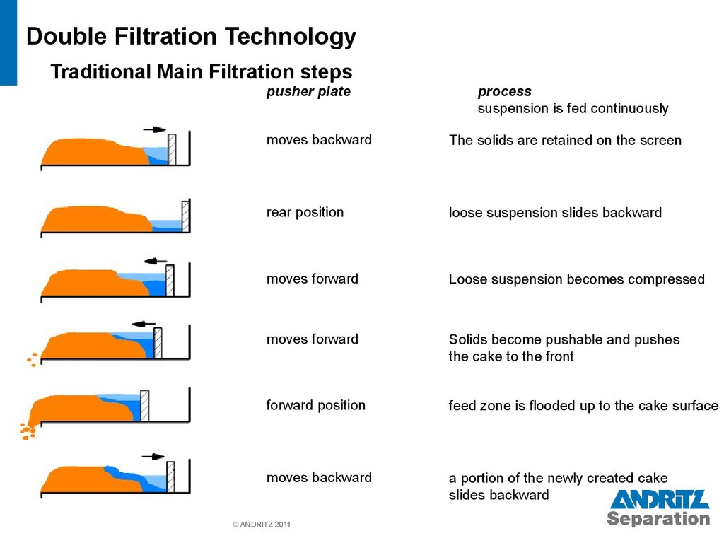 Double Filtration Technology