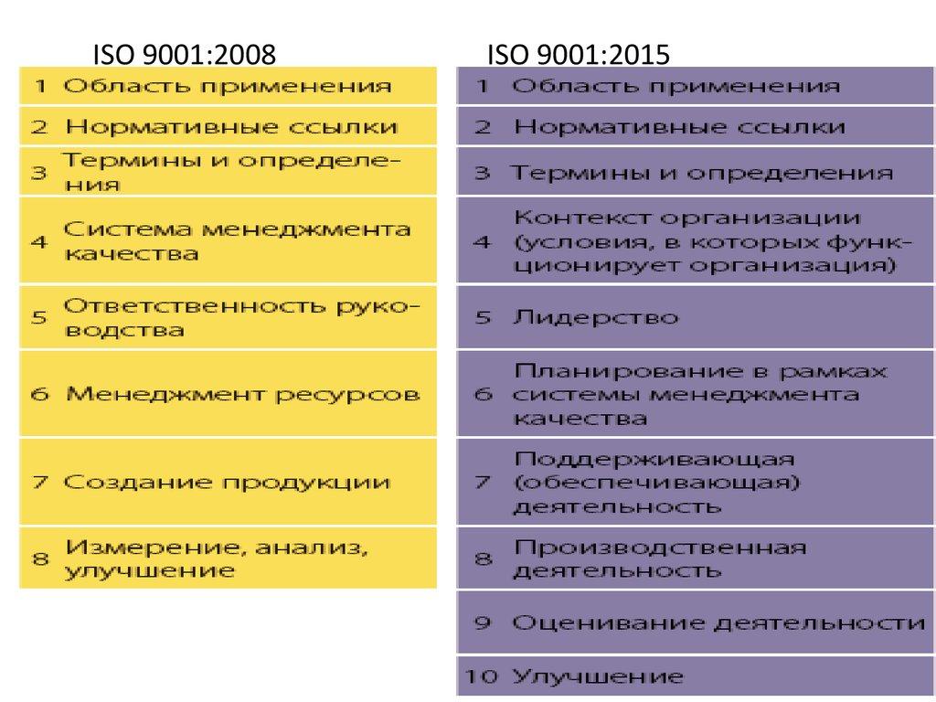 Характеристика и особенности стандартов гост р исо 9001 2015 сертификация программ для s9.3