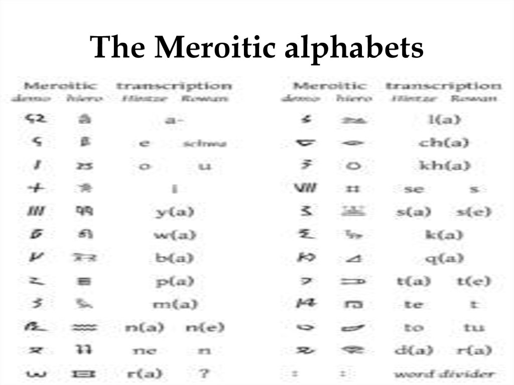 The Meroitic alphabets