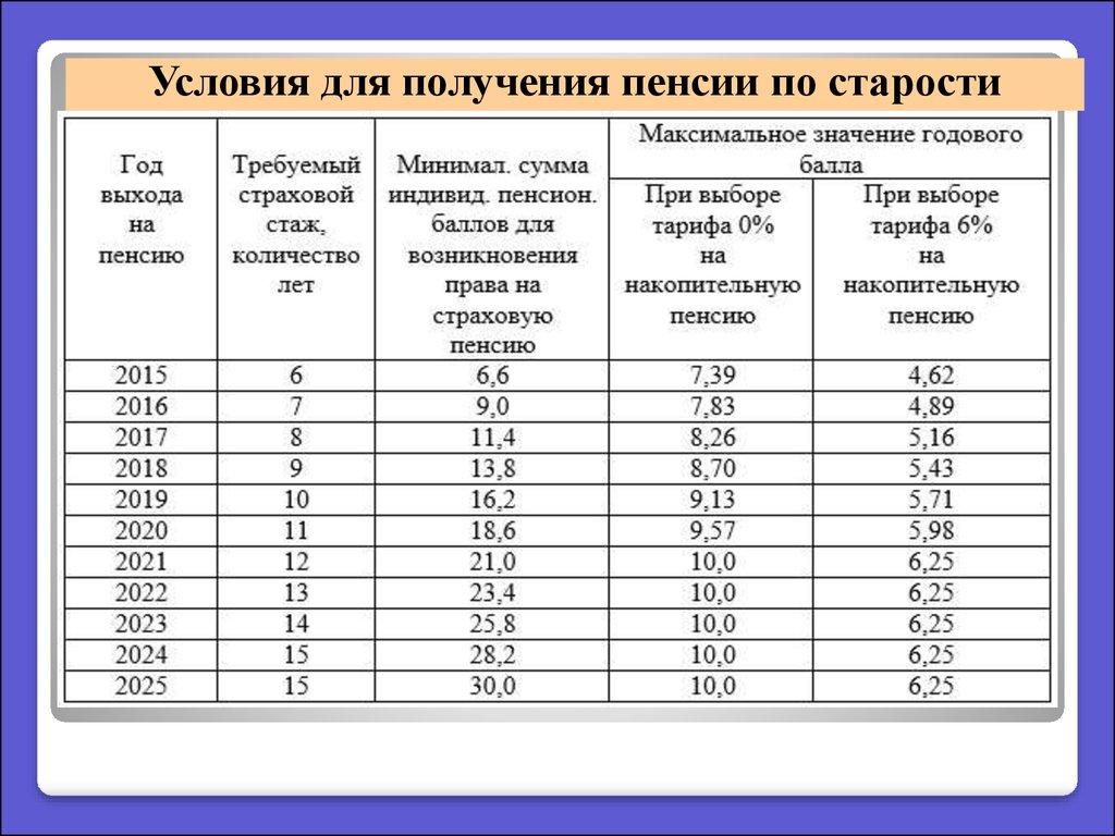 идеально максимальные пенсионные баллы с 2002 по 2014 Brubeck